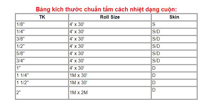Bảng kích thước tấm cách nhiệt dạng cuộn Kiến Nam