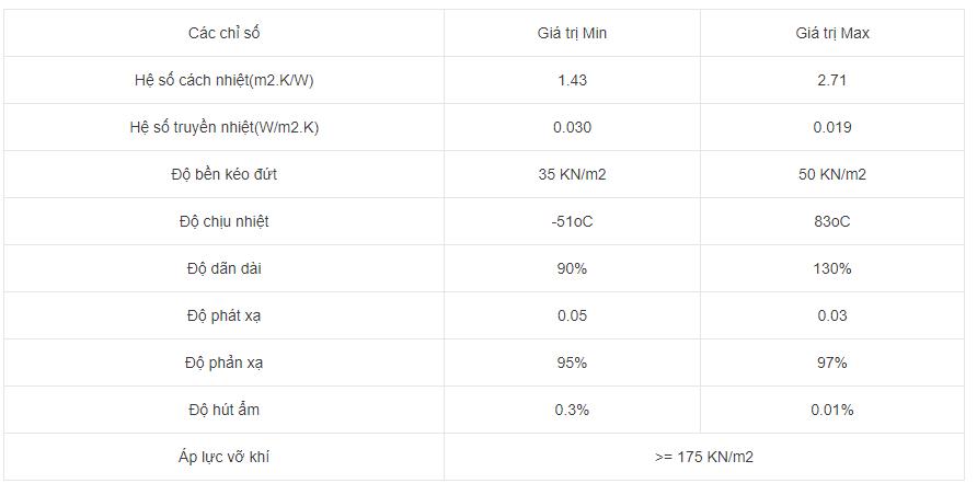 Thông số kỹ thuật túi khí chống nóng