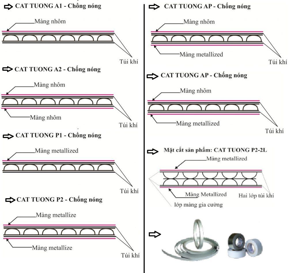 Phân loại một số mẫu túi khí cách nhiệt cát tường